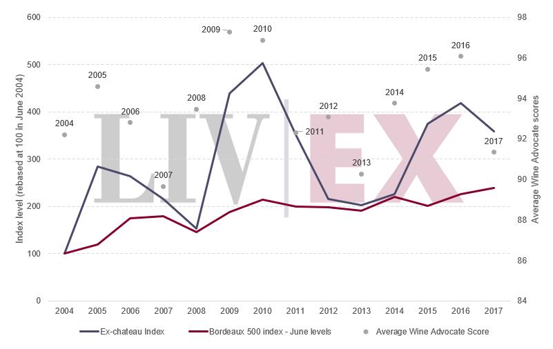 Bordeaux 500 and Ex-chateaux index vs. Average Wine Advocate scores
