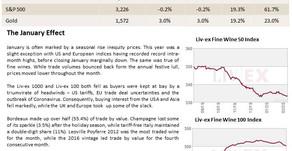 Bordeaux Market Report - February 2020