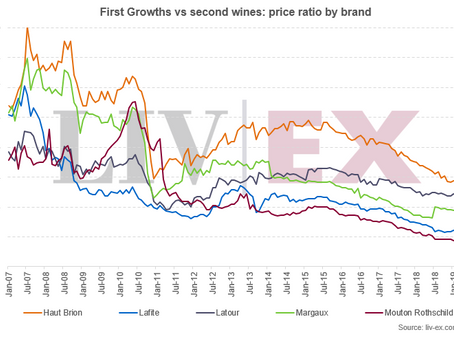 The steady rise of the second wines