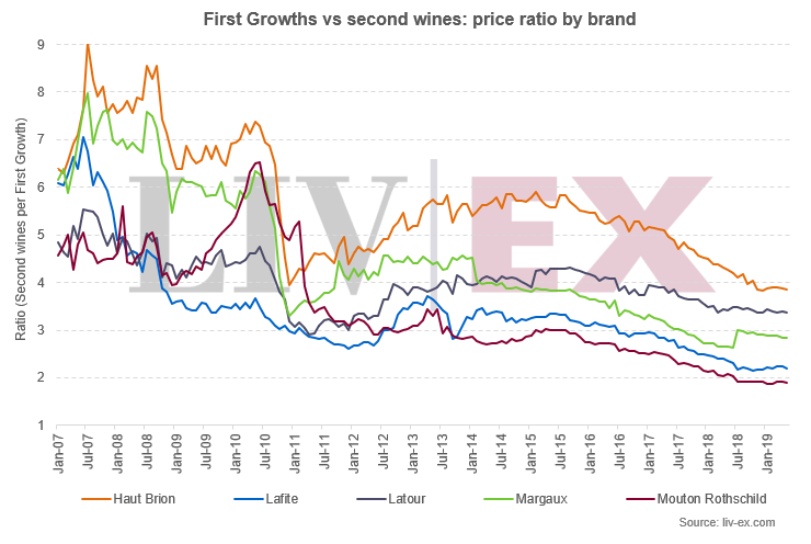 First Growths vs second wines: price ratio by brand
