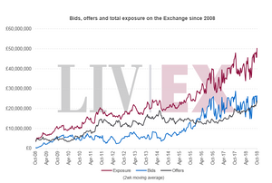 Bids, offers and total exposure on the Exchange since 2008