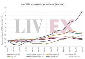 Liv-ex 1000 sub indices' performance (one year)