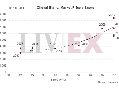 Bordeaux 2016: Cheval Blanc, Haut Brion and Cos d'Estournel