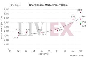 Cheval Blanc: Market Price v Score