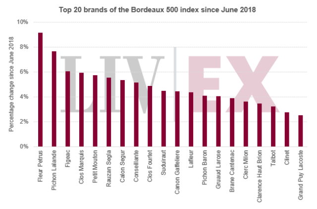 Top 20 brands of the Bordeaux 500 index since June 2018