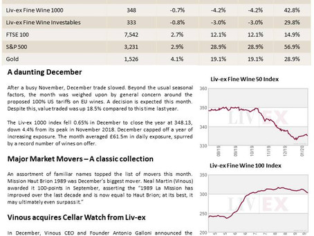 Bordeaux Market Report - January 2020