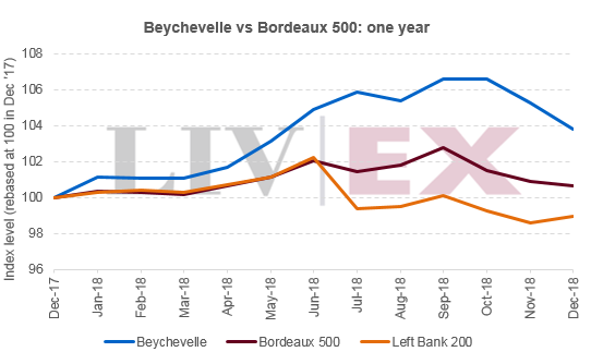 Beychevelle vs Bordeaux 500: one year