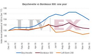 Beychevelle vs Bordeaux 500: one year