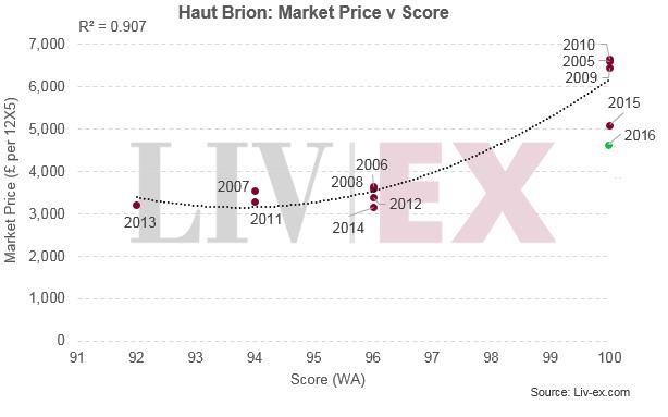 Haut Brion: Market Price v Score
