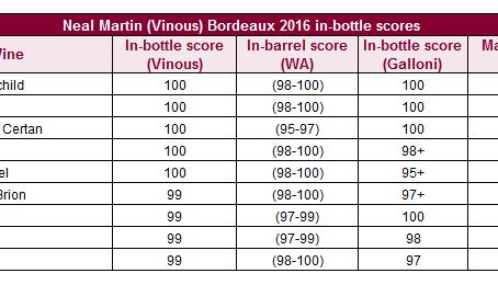 Neal Martin Bordeaux 2016 in-bottle scores released