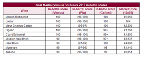 Neal Martin (Vinous) Bordeaux 2016 in-bottle scores