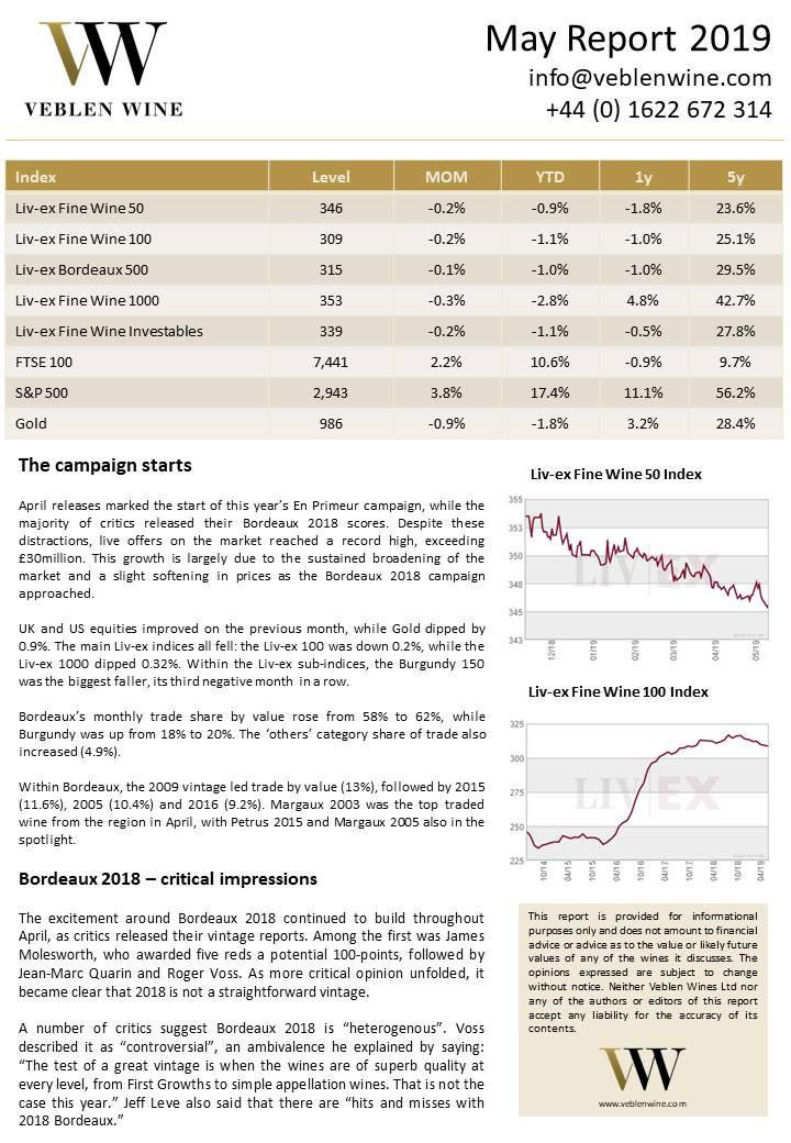 Bordeaux Market Report - May 2019