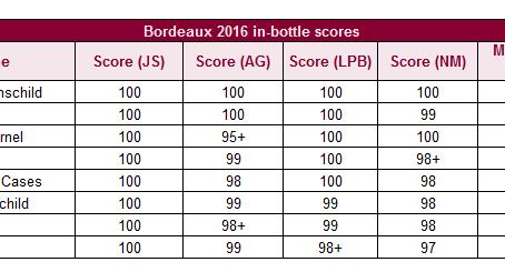 James Suckling releases Bordeaux 2016 in-bottle report