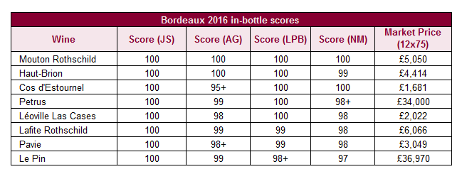 James Suckling Bordeaux 2016 in-bottle scores