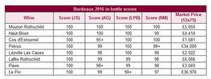 James Suckling Bordeaux 2016 in-bottle scores