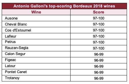 Antonio Galloni's top-scoring Bordeaux 2018 wines