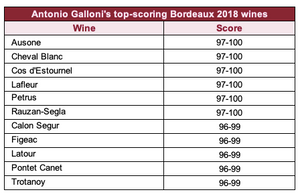 Antonio Galloni's top-scoring Bordeaux 2018 wines