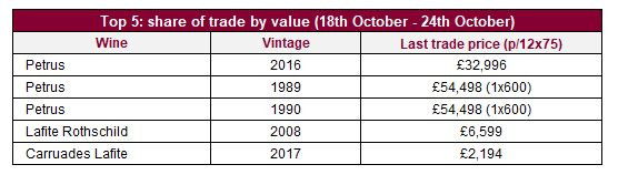 Top 5: share of trade by value (18th October - 24th October