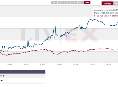 Is Investment in Fine Wines for you?