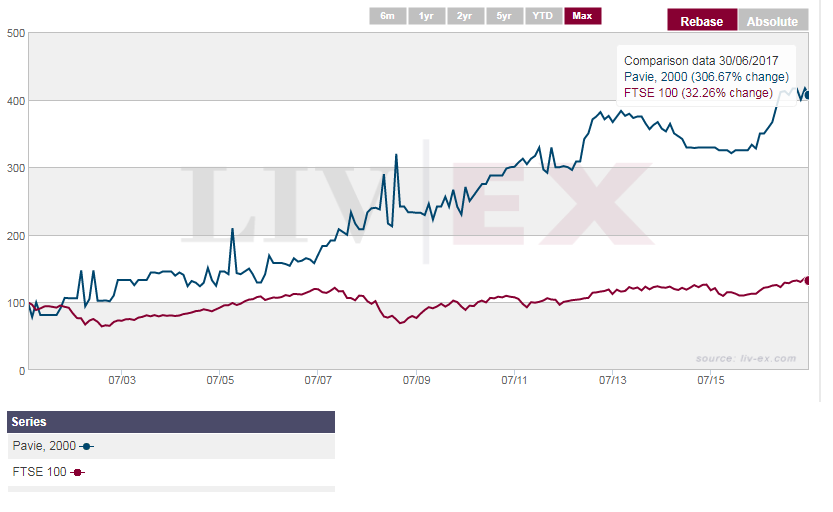 Chateau Pavie Performance | Wine Investment | Veblen Wines