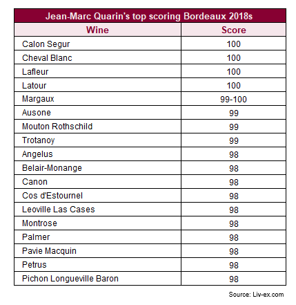Jean-Marc Quarin's top scoring Bordeaux 2018s