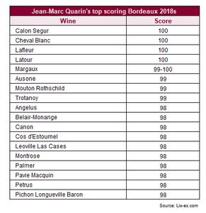 Jean-Marc Quarin's top scoring Bordeaux 2018s