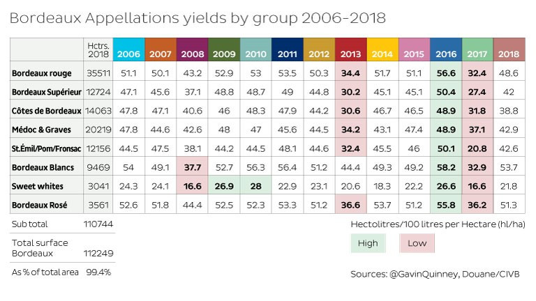 Bordeaux Appellations yields by group 2006 - 2018
