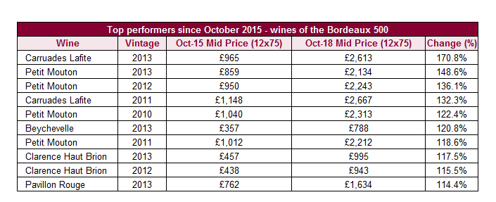 Top performers since October 2015 - wines of the Bordeaux 500