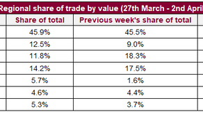 France leads weekly trade