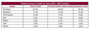 Regional share of trade value | Bordeaux | Fine Wine