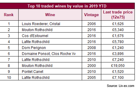 Top 10 traded wines by value in 2019: Cristal 2006 leads