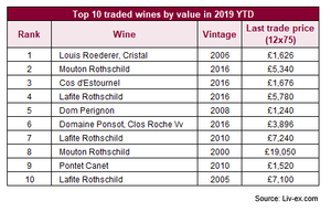 Top 10 traded wines by value in 2019 YTD