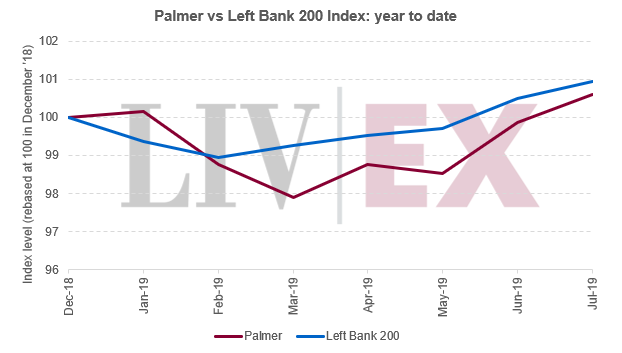 Palmer vs Left Bank 200 Index: year to date