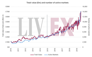 Liv-ex: Total value (£) and number of active markets