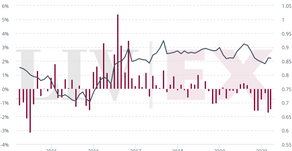 How does currency volatility impact fine wine prices, and why is it important now?