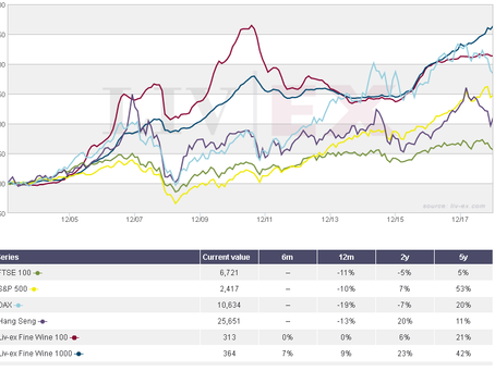 Fine wine outperforms equities over 15 years