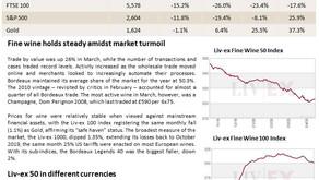 Bordeaux Market Report - April 2020