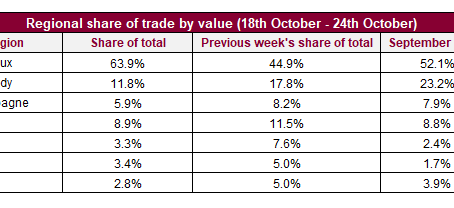 Petrus 2016 leads weekly trade by value