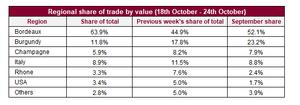 Regional share of trade by value (18th October - 24th October)