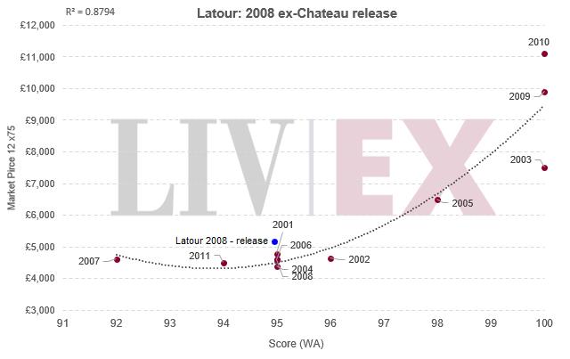 Latour: 2008 ex-Chateau release