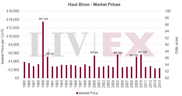 Haut Brion - Market Prices