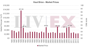 Haut Brion - Market Prices