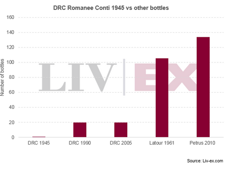 How much Latour 1961 could you buy for the price of DRC Romanee Conti 1945?