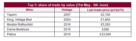 Top 5: share of trade by value (31st May - 6th June)