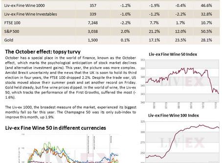 Bordeaux Market Report - November 2019