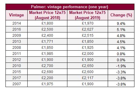 Palmer: vintage performance (one year)