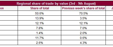 Liv-ex – Talking Trade – Trade hit highs as pound slides