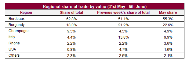 Regional share of trade by value (31st May - 6th June)
