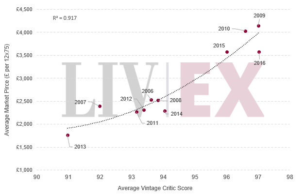 Average Market Price / Average Vintage Critic Score