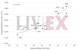 Average Market Price / Average Vintage Critic Score